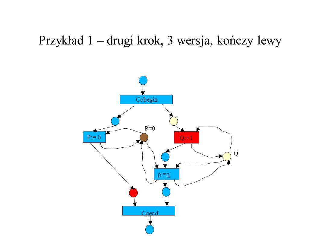 Przykład 1 – drugi krok, 3 wersja, kończy lewy P:= 0 Q:=1 Cobegin P=0 Q p:=q Coend