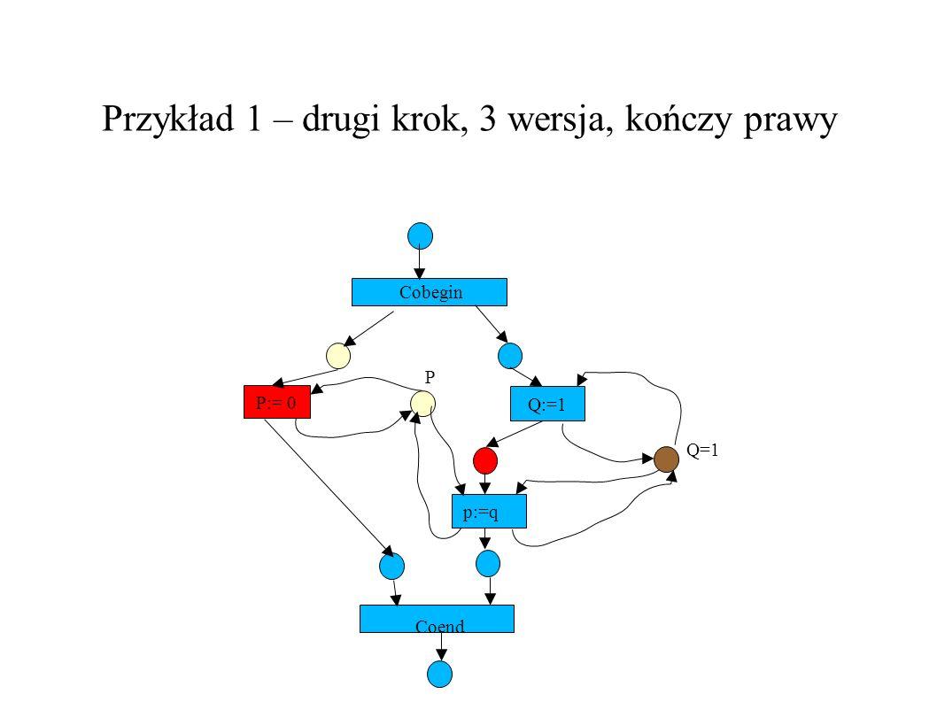 Przykład 1 – drugi krok, 3 wersja, kończy prawy P:= 0 Q:=1 Cobegin P Q=1 p:=q Coend