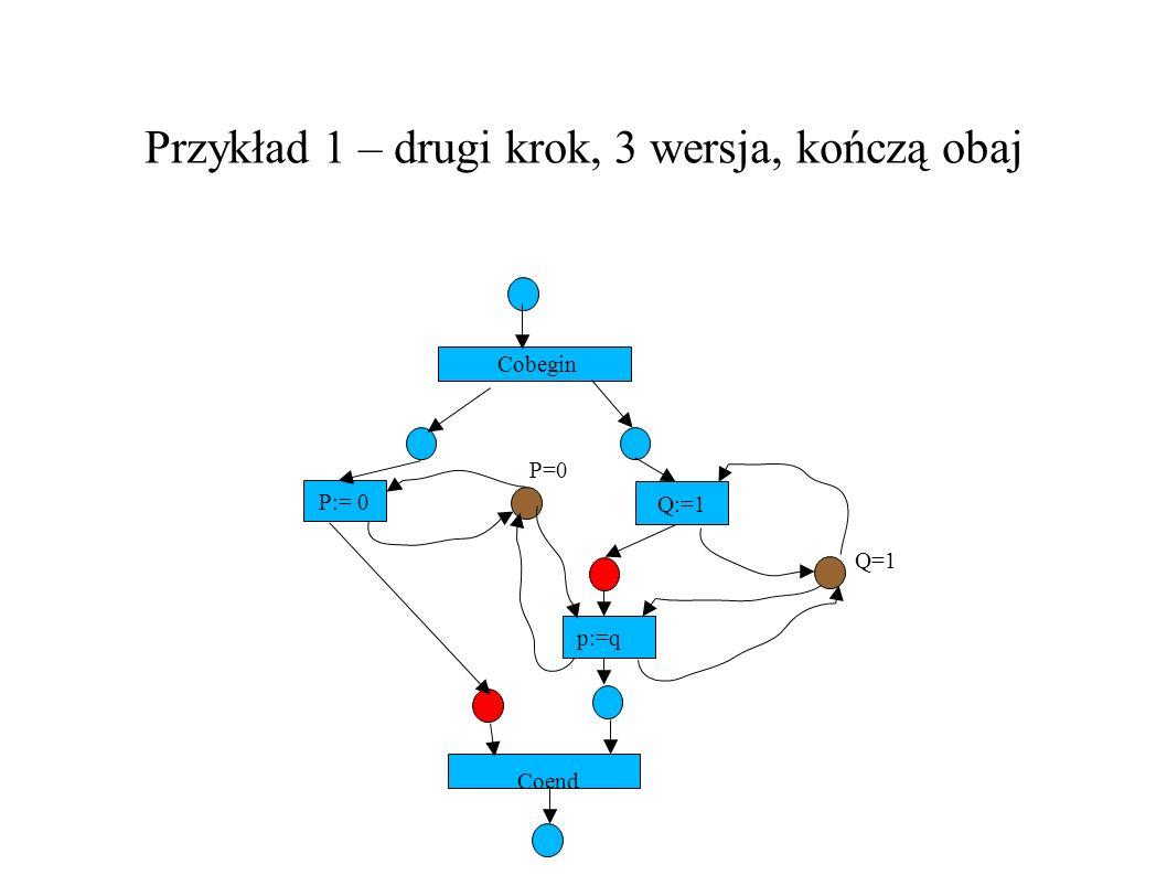 Przykład 1 – drugi krok, 3 wersja, kończą obaj P:= 0 Q:=1 Cobegin P=0 Q=1 p:=q Coend