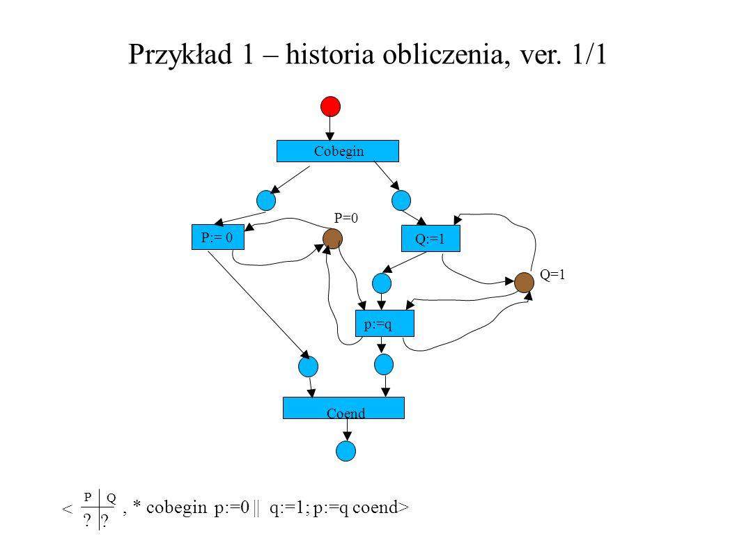 Przykład 1 – historia obliczenia, ver. 1/1 P:= 0 Q:=1 Cobegin P=0 Q=1 p:=q Coend, * cobegin p:=0 || q:=1; p:=q coend> P Q < ? ?