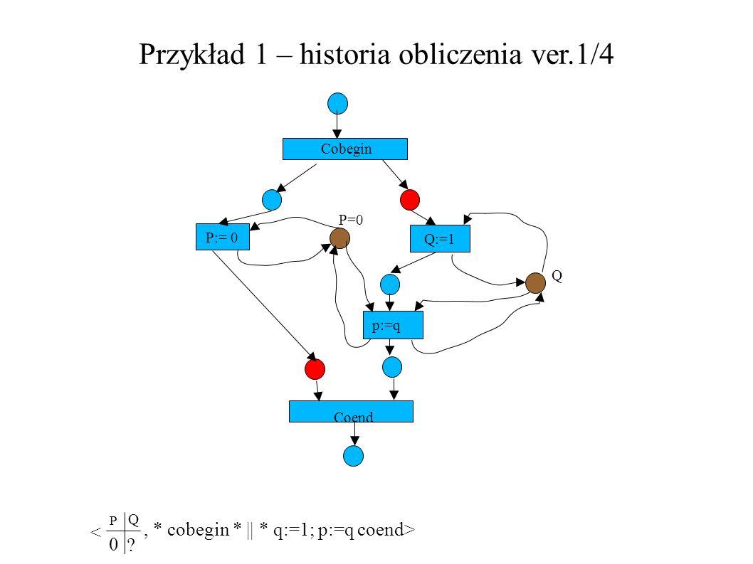 Przykład 1 – historia obliczenia ver.1/4 P:= 0 Q:=1 Cobegin P=0 Q p:=q Coend, * cobegin * || * q:=1; p:=q coend> P 0 ? Q <