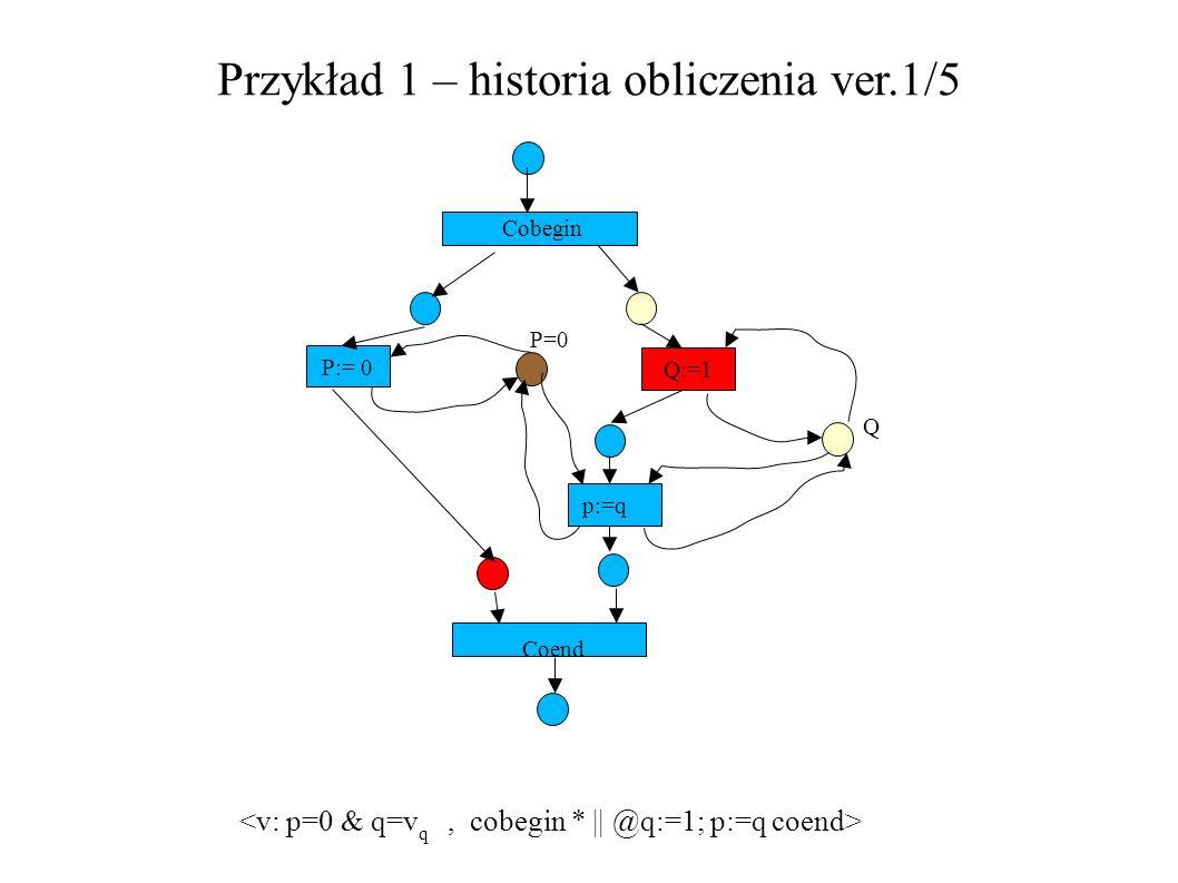 Przykład 1 – historia obliczenia ver.1/5 P:= 0 Q:=1 Cobegin P=0 Q p:=q Coend