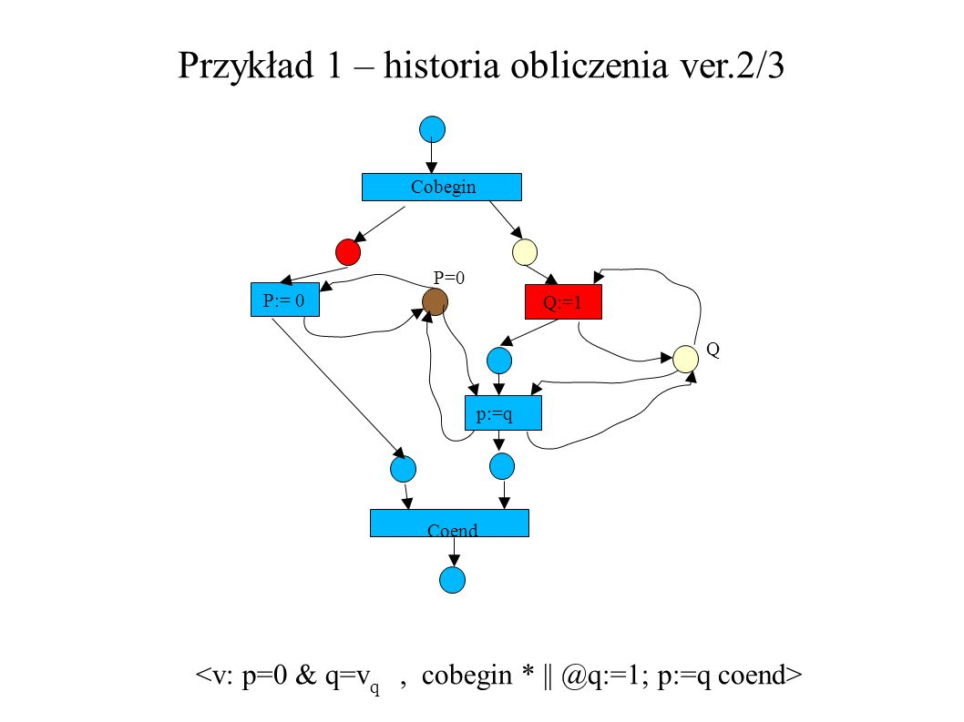 Przykład 1 – historia obliczenia ver.2/3 P:= 0 Q:=1 Cobegin P=0 Q p:=q Coend