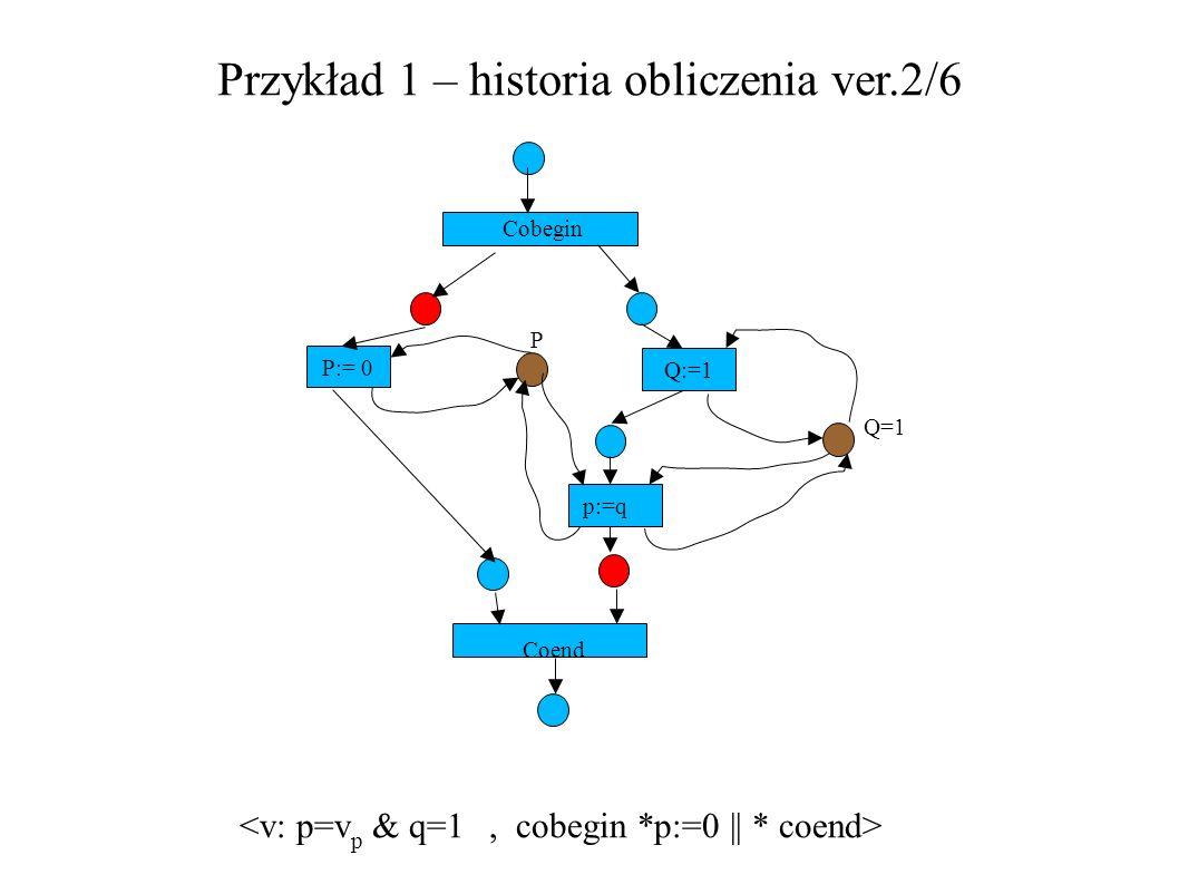 Przykład 1 – historia obliczenia ver.2/6 P:= 0 Q:=1 Cobegin P Q=1 p:=q Coend