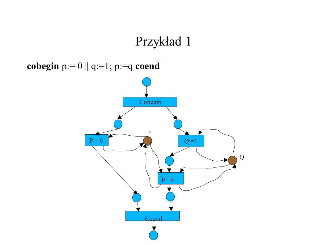 Przykład 1 cobegin p:= 0 || q:=1; p:=q coend P:= 0 Q:=1 Cobegin P Q p:=q Coend