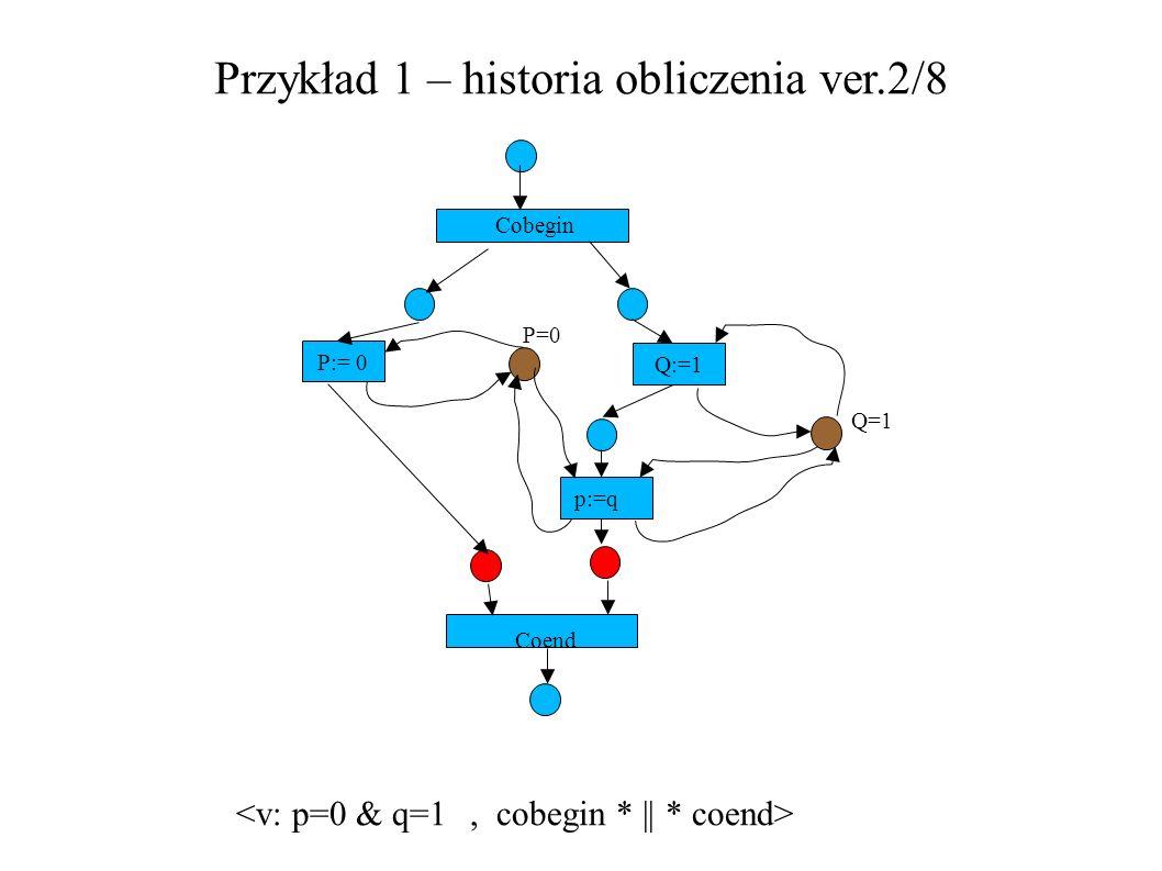 Przykład 1 – historia obliczenia ver.2/8 P:= 0 Q:=1 Cobegin P=0 Q=1 p:=q Coend
