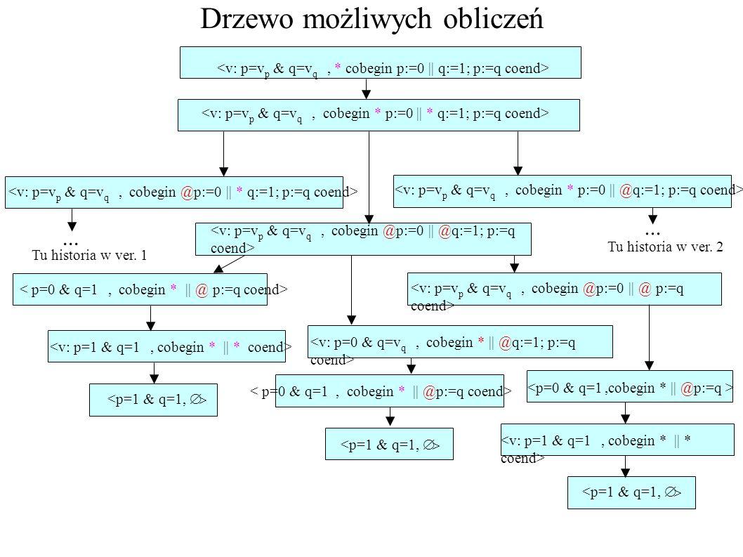Drzewo możliwych obliczeń... <p=1 & q=1, <p=1 & q=1, <p=1 & q=1, Tu historia w ver. 1 Tu historia w ver. 2