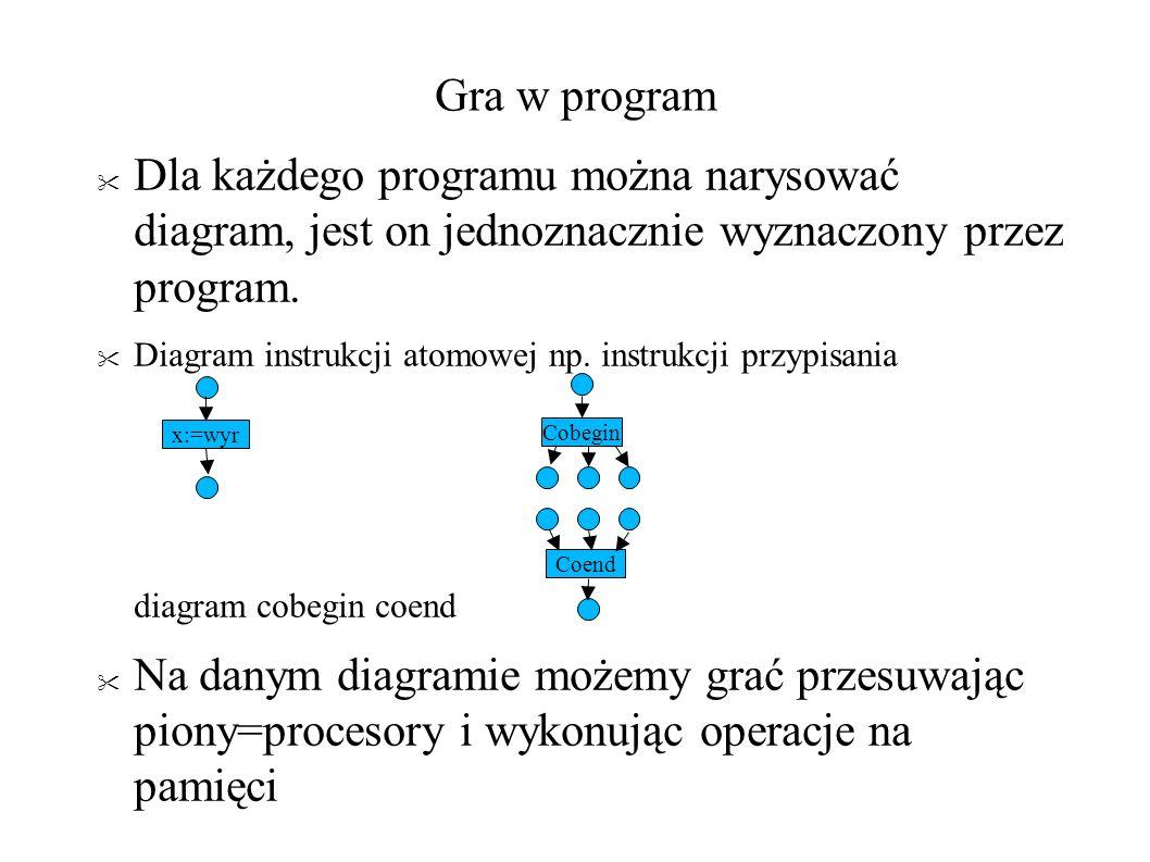 Drzewo możliwych obliczeń...<p=1 & q=1, <p=1 & q=1, <p=1 & q=1, Tu historia w ver.