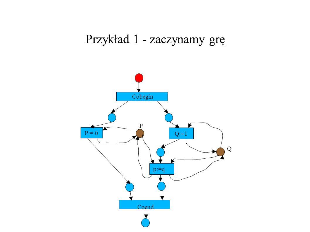 Przykład 1 – historia obliczenia ver.1/3 P:= 0 Q:=1 Cobegin P Q p:=q Coend, cobegin @ p:=0    * q:=1; p:=q coend> P < .