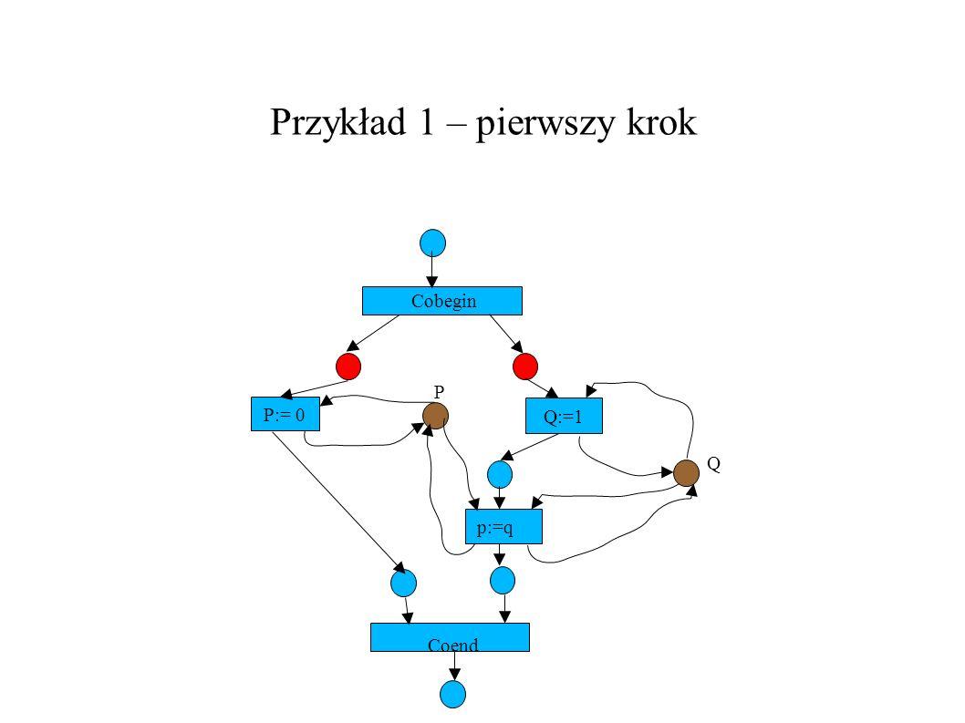 Przykład 1 – pierwszy krok P:= 0 Q:=1 Cobegin P Q p:=q Coend