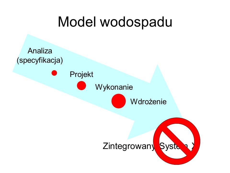 Model wodospadu Analiza (specyfikacja) Projekt Wykonanie Wdrożenie Zintegrowany System X