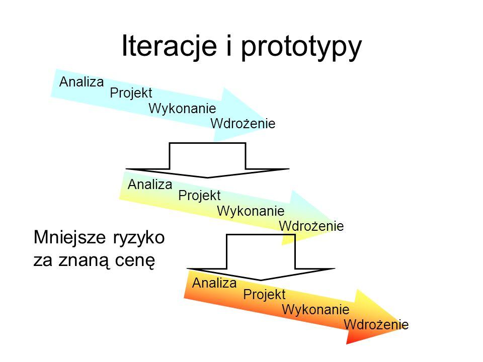 Iteracje i prototypy Analiza Projekt Wykonanie Wdrożenie Analiza Projekt Wykonanie Wdrożenie Analiza Projekt Wykonanie Wdrożenie Mniejsze ryzyko za zn