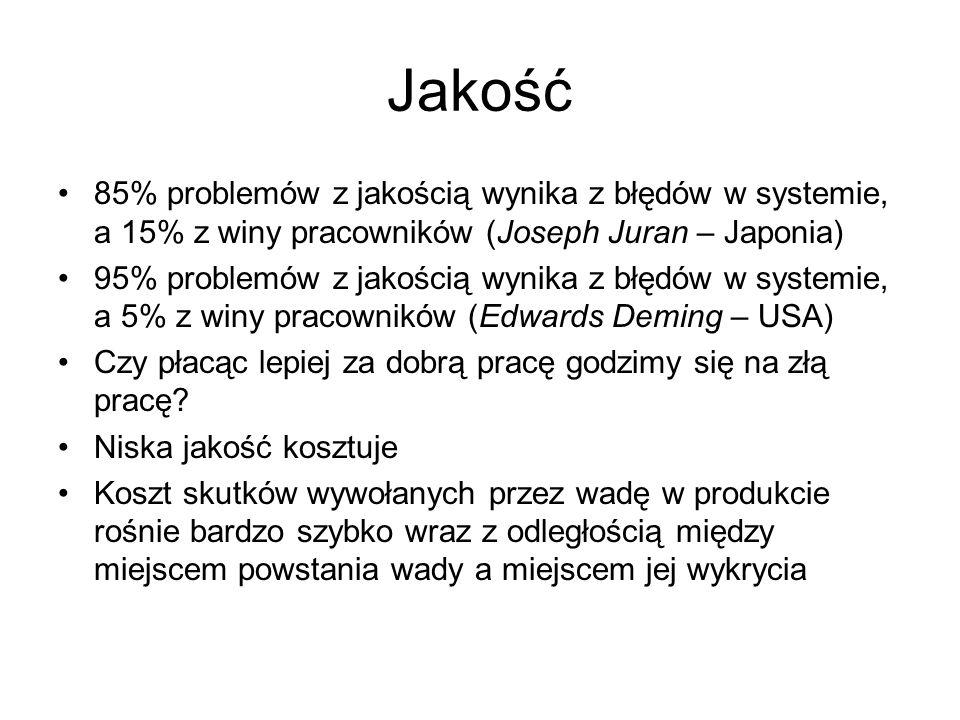 Jakość 85% problemów z jakością wynika z błędów w systemie, a 15% z winy pracowników (Joseph Juran – Japonia) 95% problemów z jakością wynika z błędów
