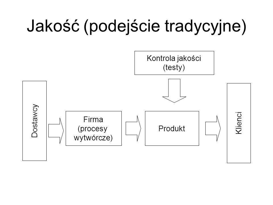 Jakość (podejście tradycyjne) Dostawcy Klienci Kontrola jakości (testy) Firma (procesy wytwórcze) Produkt