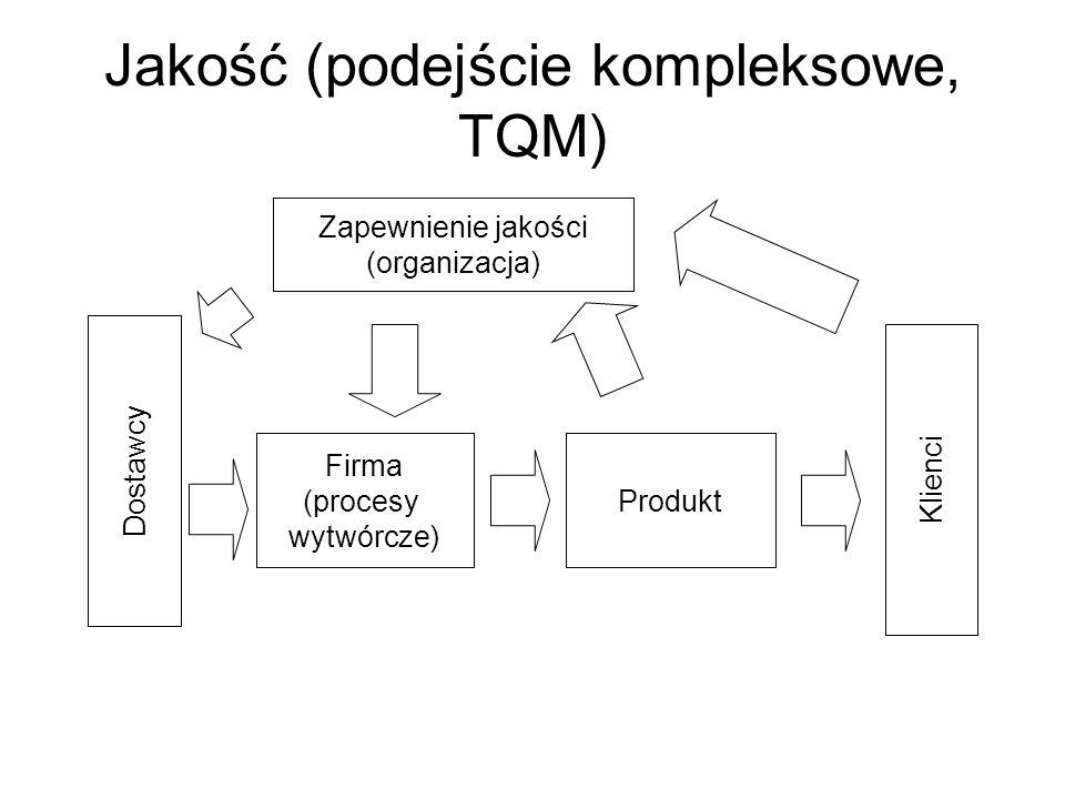 Jakość (podejście kompleksowe, TQM) Dostawcy Klienci Zapewnienie jakości (organizacja) Firma (procesy wytwórcze) Produkt