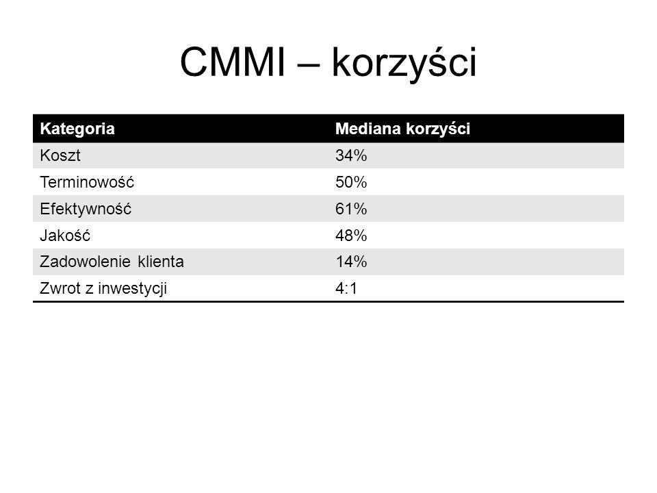 CMMI – korzyści KategoriaMediana korzyści Koszt34% Terminowość50% Efektywność61% Jakość48% Zadowolenie klienta14% Zwrot z inwestycji4:1