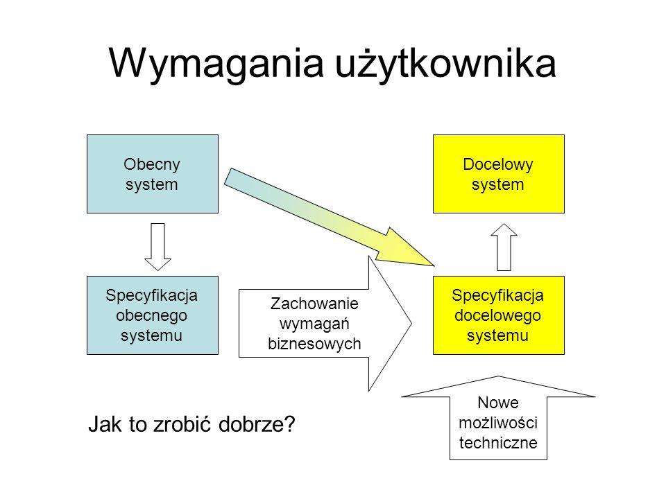 Wymagania użytkownika Obecny system Docelowy system Specyfikacja obecnego systemu Specyfikacja docelowego systemu Zachowanie wymagań biznesowych Nowe