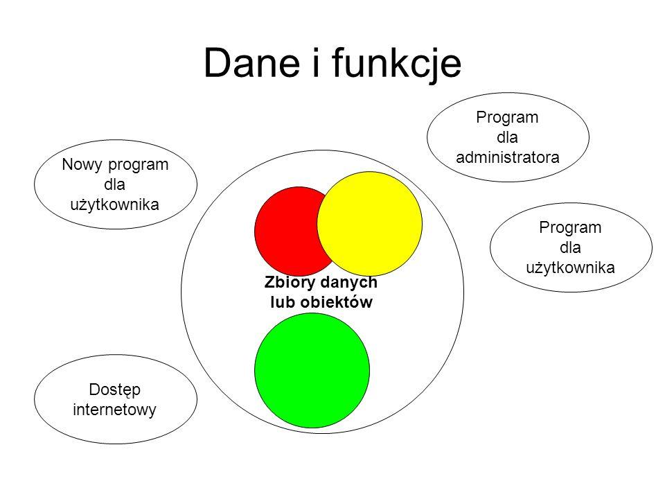 Dane i funkcje Program dla administratora Program dla użytkownika Zbiory danych lub obiektów Nowy program dla użytkownika Dostęp internetowy
