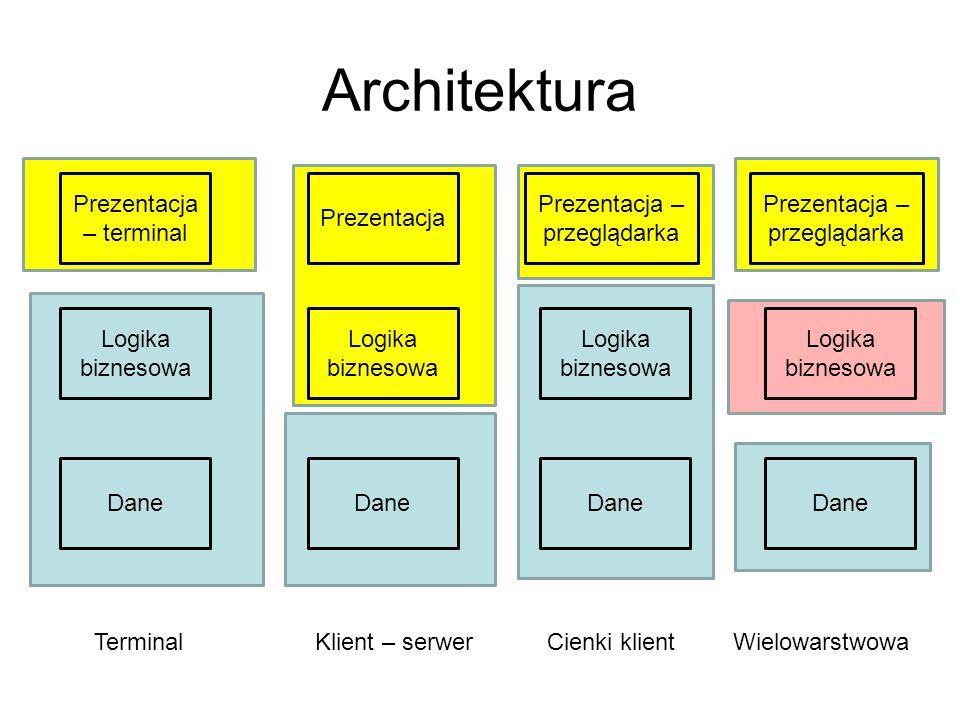 Architektura Prezentacja – terminal Logika biznesowa Dane Prezentacja Logika biznesowa Dane Prezentacja – przeglądarka Logika biznesowa Dane Prezentac