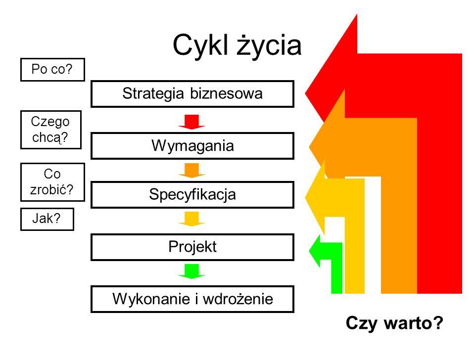 Cykl życia Czego chcą? Co zrobić? Jak? Strategia biznesowa Wymagania Specyfikacja Projekt Wykonanie i wdrożenie Czy warto? Po co?