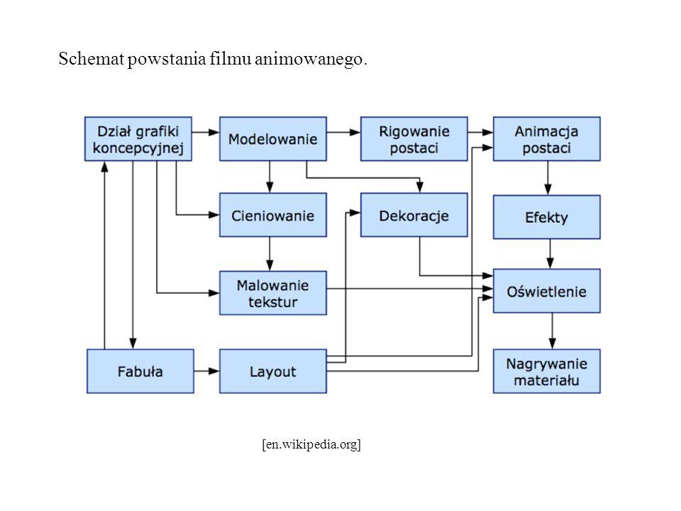Schemat powstania filmu animowanego. [en.wikipedia.org]