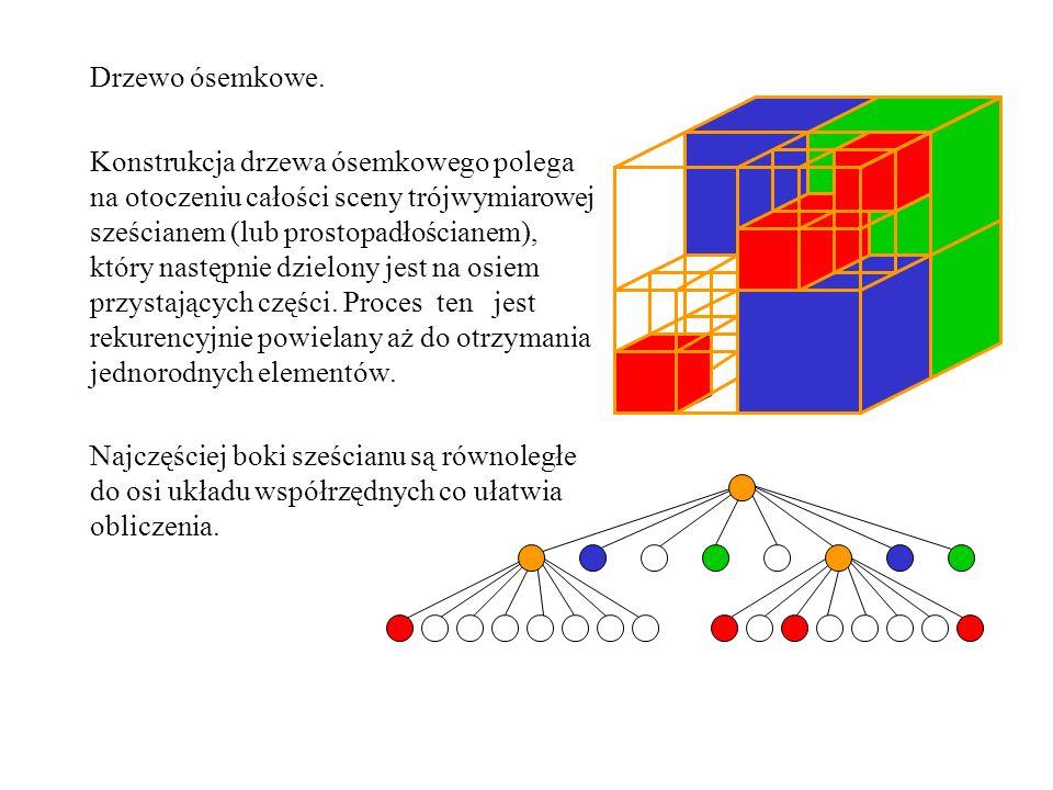 Drzewo ósemkowe. Konstrukcja drzewa ósemkowego polega na otoczeniu całości sceny trójwymiarowej sześcianem (lub prostopadłościanem), który następnie d