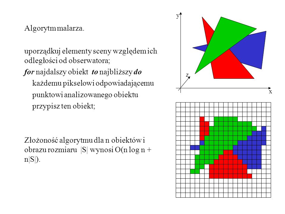 Algorytm malarza. uporządkuj elementy sceny względem ich odległości od obserwatora; for najdalszy obiekt to najbliższy do każdemu pikselowi odpowiadaj
