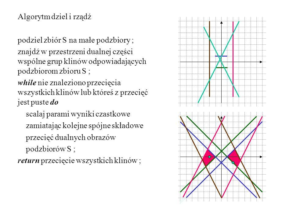 Algorytm dziel i rządź podziel zbiór S na małe podzbiory ; znajdź w przestrzeni dualnej części wspólne grup klinów odpowiadających podzbiorom zbioru S ; while nie znaleziono przecięcia wszystkich klinów lub któreś z przecięć jest puste do scalaj parami wyniki czastkowe zamiatając kolejne spójne składowe przecięć dualnych obrazów podzbiorów S ; return przecięcie wszystkich klinów ;