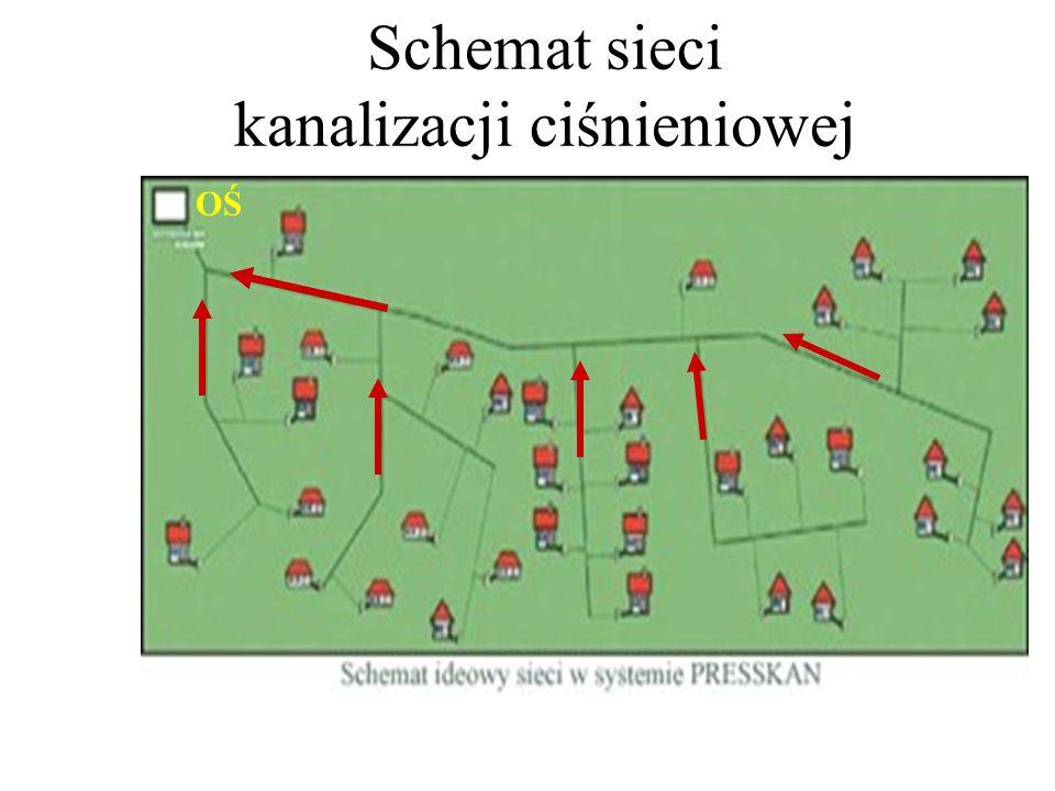 Schemat sieci kanalizacji ciśnieniowej OŚ