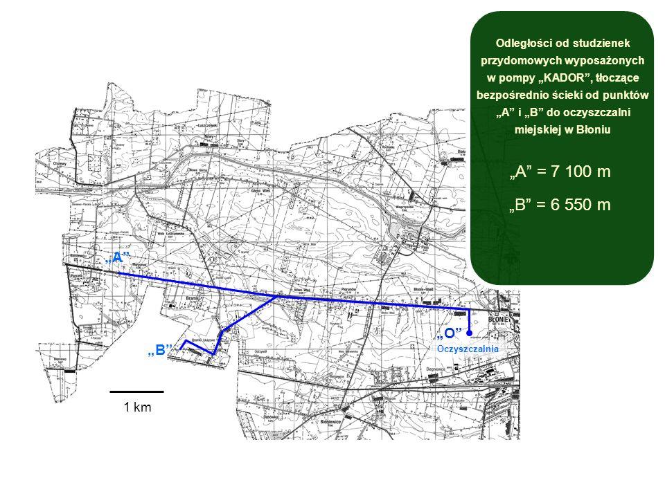 Zachodnia część Gminy Błonie A B Oczyszczalnia A = 7 100 m B = 6 550 m Odległości od studzienek przydomowych wyposażonych w pompy KADOR, tłoczące bezpośrednio ścieki od punktów A i B do oczyszczalni miejskiej w Błoniu 1 km O