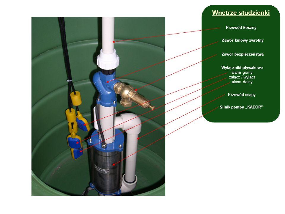 Przewód tłoczny Zawór bezpieczeństwa Wyłączniki pływakowe alarm górny załącz / wyłącz alarm dolny Przewód ssący Silnik pompy KADOR Zawór kulowy zwrotny Wnętrze studzienki