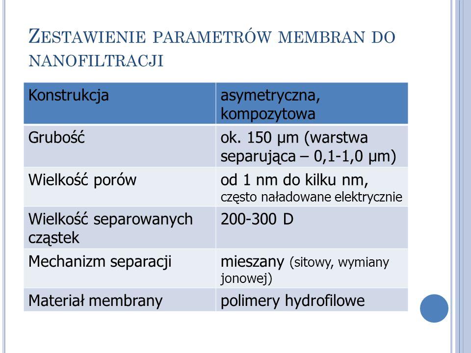 Z ESTAWIENIE PARAMETRÓW MEMBRAN DO NANOFILTRACJI Konstrukcjaasymetryczna, kompozytowa Grubośćok. 150 μm (warstwa separująca – 0,1-1,0 μm) Wielkość por