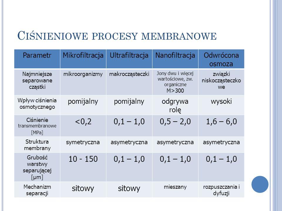 C IŚNIENIOWE PROCESY MEMBRANOWE ParametrMikrofiltracjaUltrafiltracjaNanofiltracjaOdwrócona osmoza Najmniejsze separowane cząstki mikroorganizmymakrocz