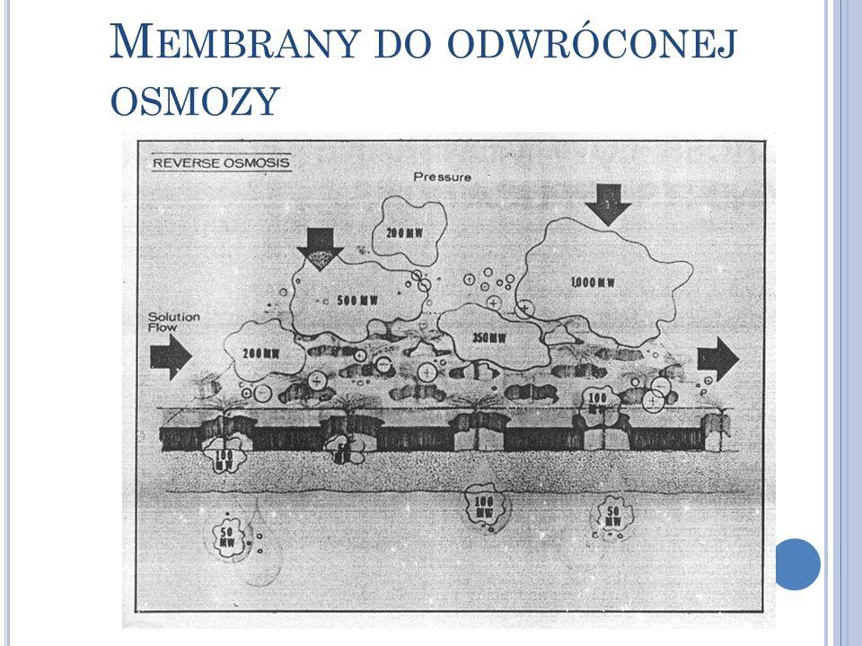 Z ESTAWIENIE PARAMETRÓW MEMBRAN DO ODWRÓCONEJ OSMOZY Konstrukcjaasymetryczna, kompozytowa Grubośćok.