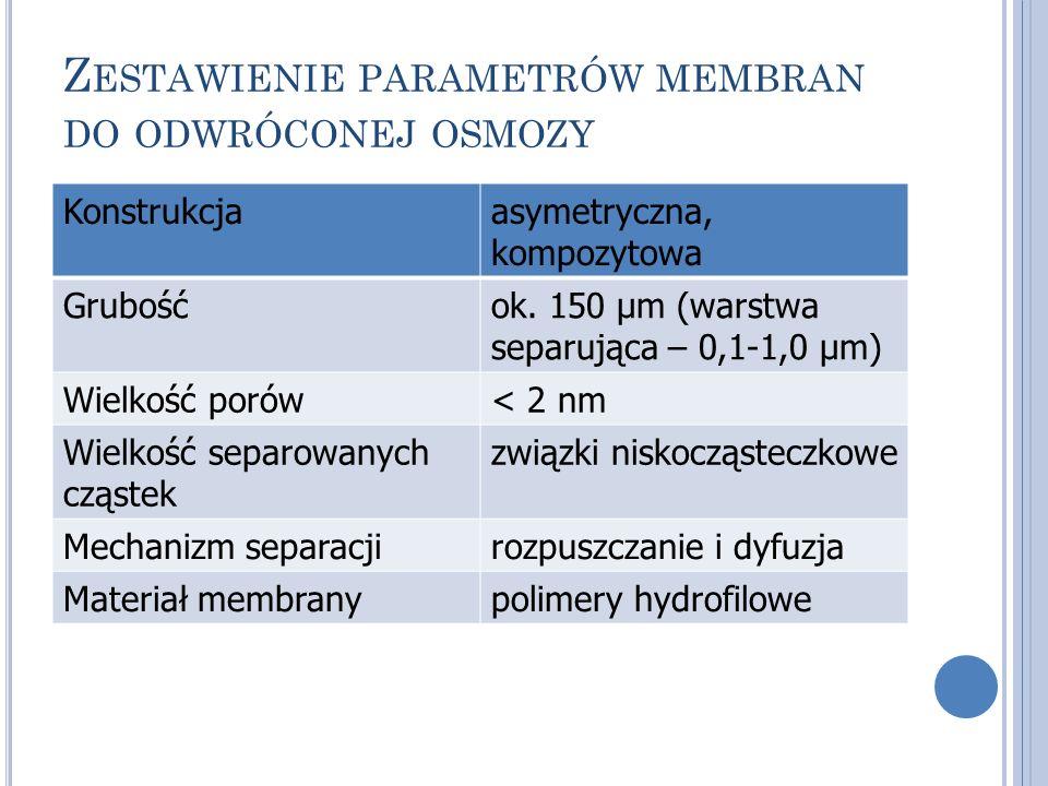 Z ESTAWIENIE PARAMETRÓW MEMBRAN DO ODWRÓCONEJ OSMOZY Konstrukcjaasymetryczna, kompozytowa Grubośćok. 150 μm (warstwa separująca – 0,1-1,0 μm) Wielkość