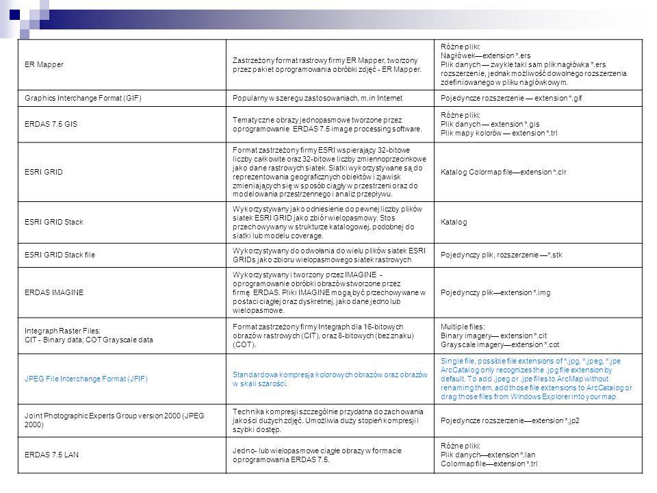 ER Mapper Zastrzeżony format rastrowy firmy ER Mapper, tworzony przez pakiet oprogramowania obróbki zdjęć - ER Mapper. Różne pliki: Nagłówekextension