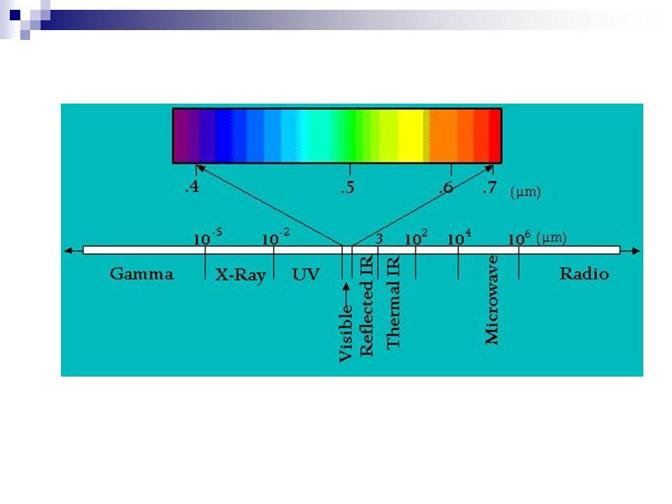 Satellite Imagery – zobrazowania satelitarne Digital Elevation Models – modele DEM Digital Orthophotos – cyfrowe ortozdjęcia Digital Raster Graphics – format danych rastrowych Binary Scanned Files – zeskanowane mapy i zdjęcia Graphic Files – pliki graficzne GIS Software – formaty specyficzne dla konkretnych dostawców oprogramowania RODZAJE DANYCH RASTROWYCH
