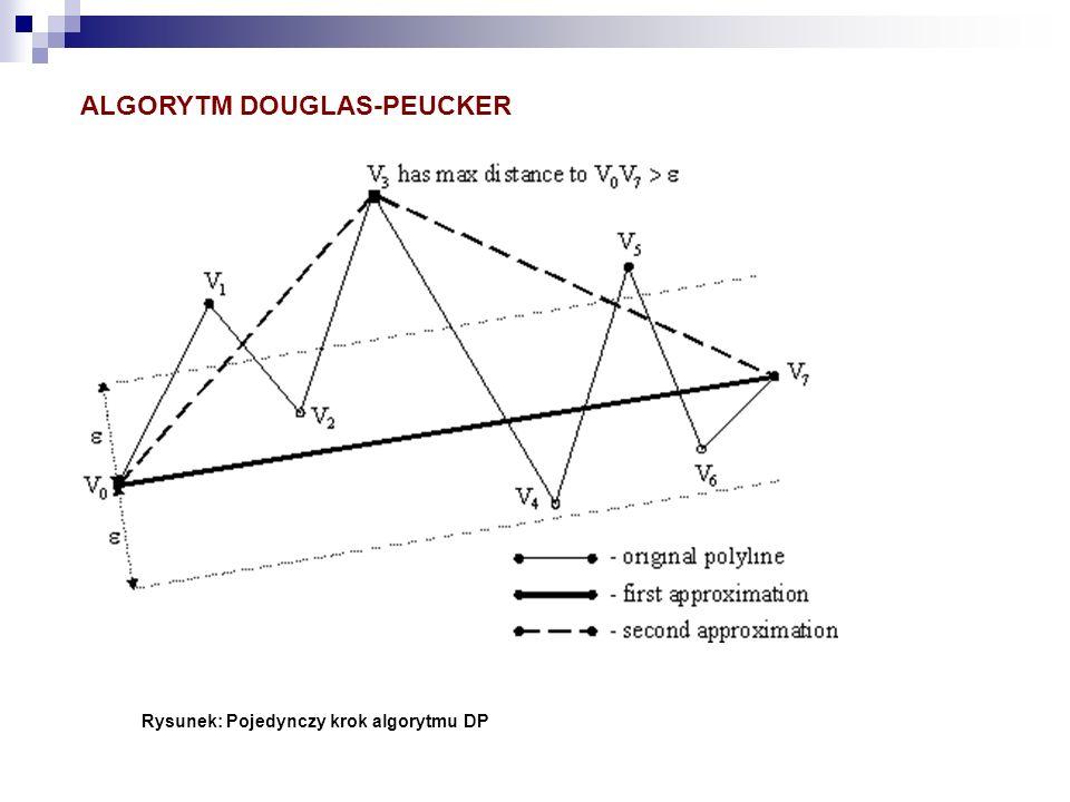 Rysunek: Pojedynczy krok algorytmu DP ALGORYTM DOUGLAS-PEUCKER
