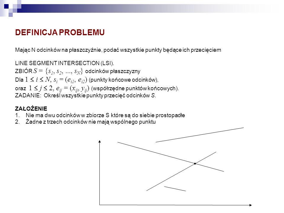 DEFINICJA PROBLEMU Mając N odcinków na płaszczyźnie, podać wszystkie punkty będące ich przecięciem LINE SEGMENT INTERSECTION (LSI). ZBIÓR S = {s 1, s