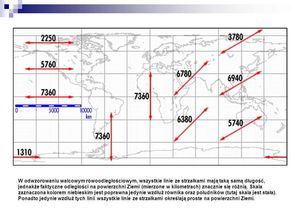 W odwzorowaniu walcowym rówoodległościowym, wszystkie linie ze strzałkami mają taką samą długość, jednakże faktyczne odległości na powierzchni Ziemi (