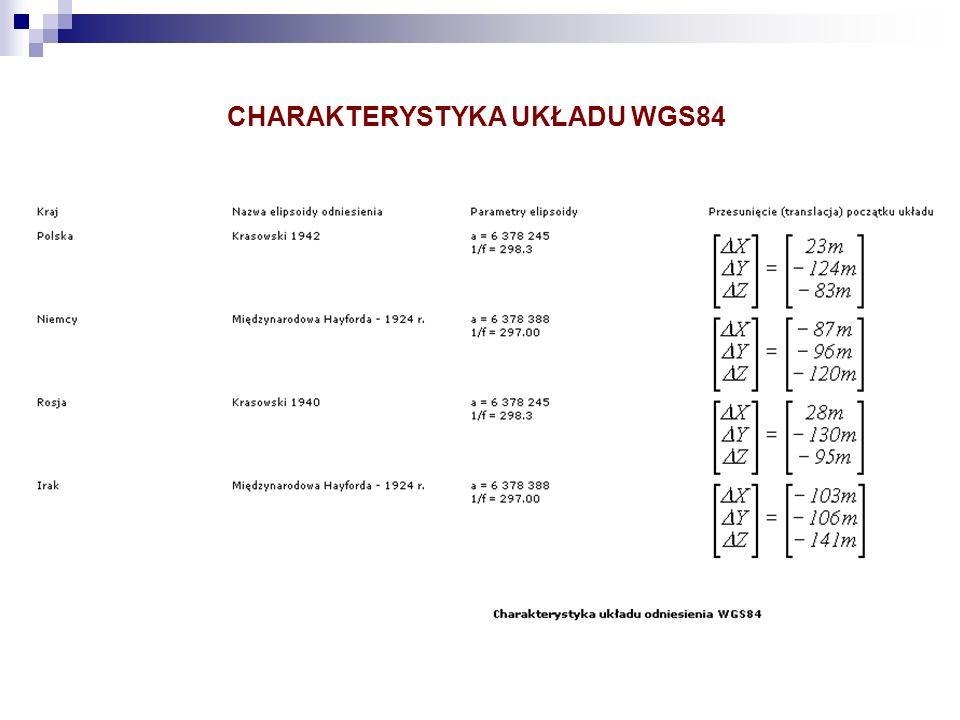 CHARAKTERYSTYKA UKŁADU WGS84
