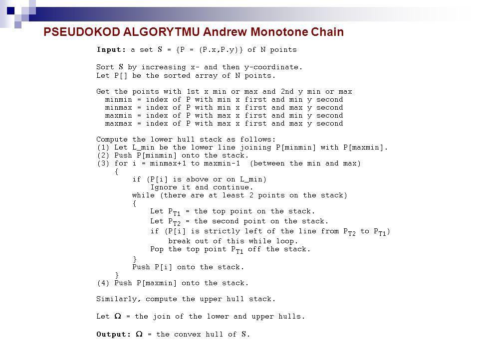 PSEUDOKOD ALGORYTMU Andrew Monotone Chain