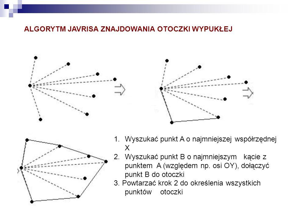 ALGORYTM JAVRISA ZNAJDOWANIA OTOCZKI WYPUKŁEJ 1.Wyszukać punkt A o najmniejszej współrzędnej X 2.Wyszukać punkt B o najmniejszym kącie z punktem A (wz