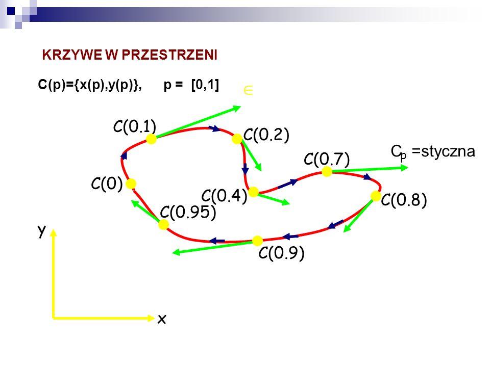 KRZYWE W PRZESTRZENI C(p)={x(p),y(p)}, p = [0,1] y x C(0) C(0.1) C(0.2) C(0.4) C(0.7) C(0.95) C(0.9) C(0.8) p C =styczna