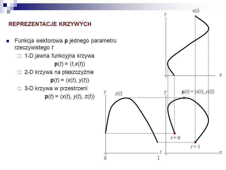 REPREZENTACJE KRZYWYCH Funkcja wektorowa p jednego parametru rzeczywistego t 1-D jawna funkcyjna krzywa p(t) = (t,x(t)) 2-D krzywa na płaszczyźnie p(t