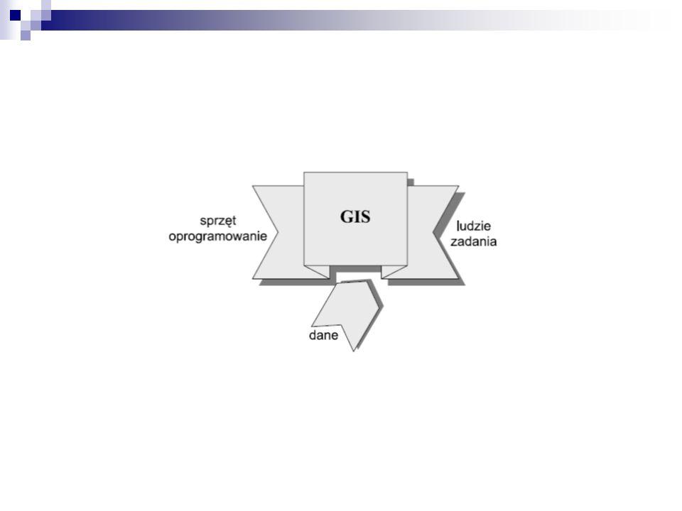 Oprogramowanie w systemach GIS Oprogramowanie pełni rolę integratora podsystemów GIS.