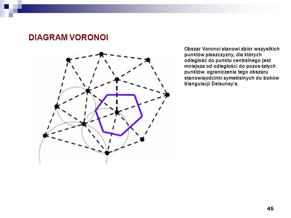 45 DIAGRAM VORONOI Obszar Voronoi stanowi zbiór wszystkich punktów płaszczyzny, dla których odległość do punktu centralnego jest mniejsza od odległośc