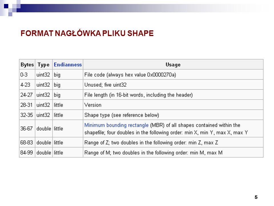 16 INTERFEJS DLA BAZY PostGIS Programy obsługujące sterowniki ODBC, JDBC (i.e.