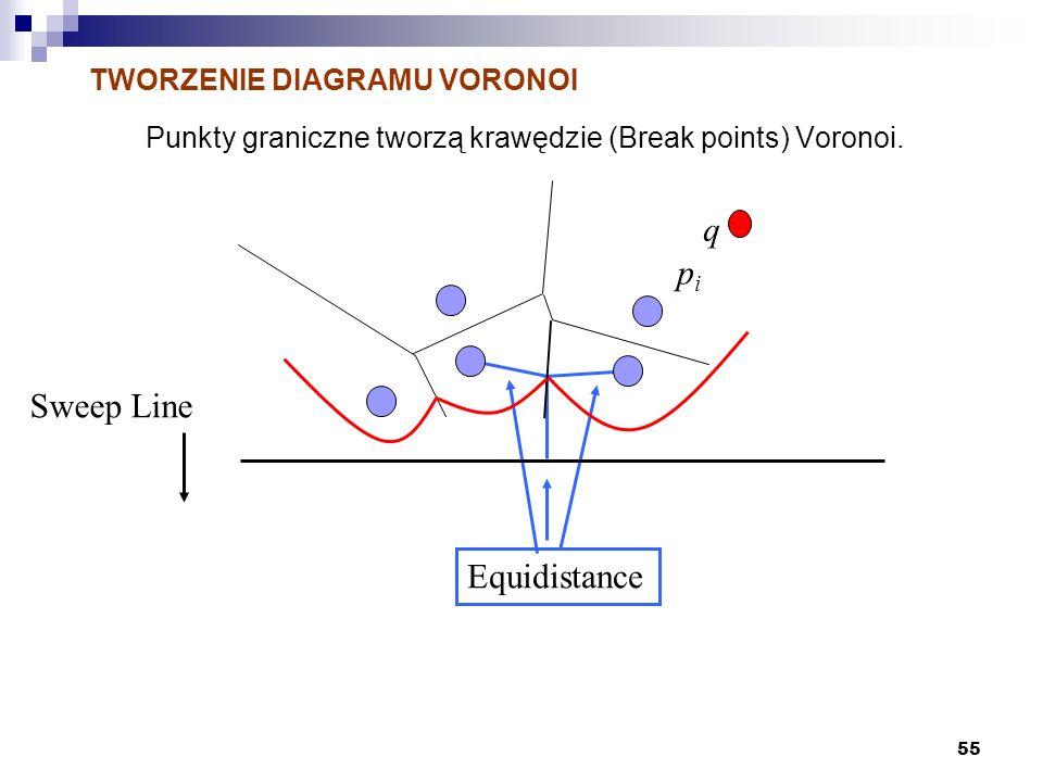 55 TWORZENIE DIAGRAMU VORONOI Punkty graniczne tworzą krawędzie (Break points) Voronoi. Equidistance Sweep Line pipi q