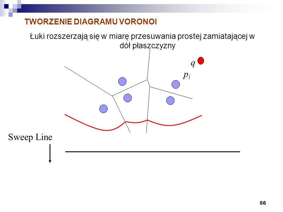 56 TWORZENIE DIAGRAMU VORONOI Łuki rozszerzają się w miarę przesuwania prostej zamiatającej w dół płaszczyzny Sweep Line pipi q